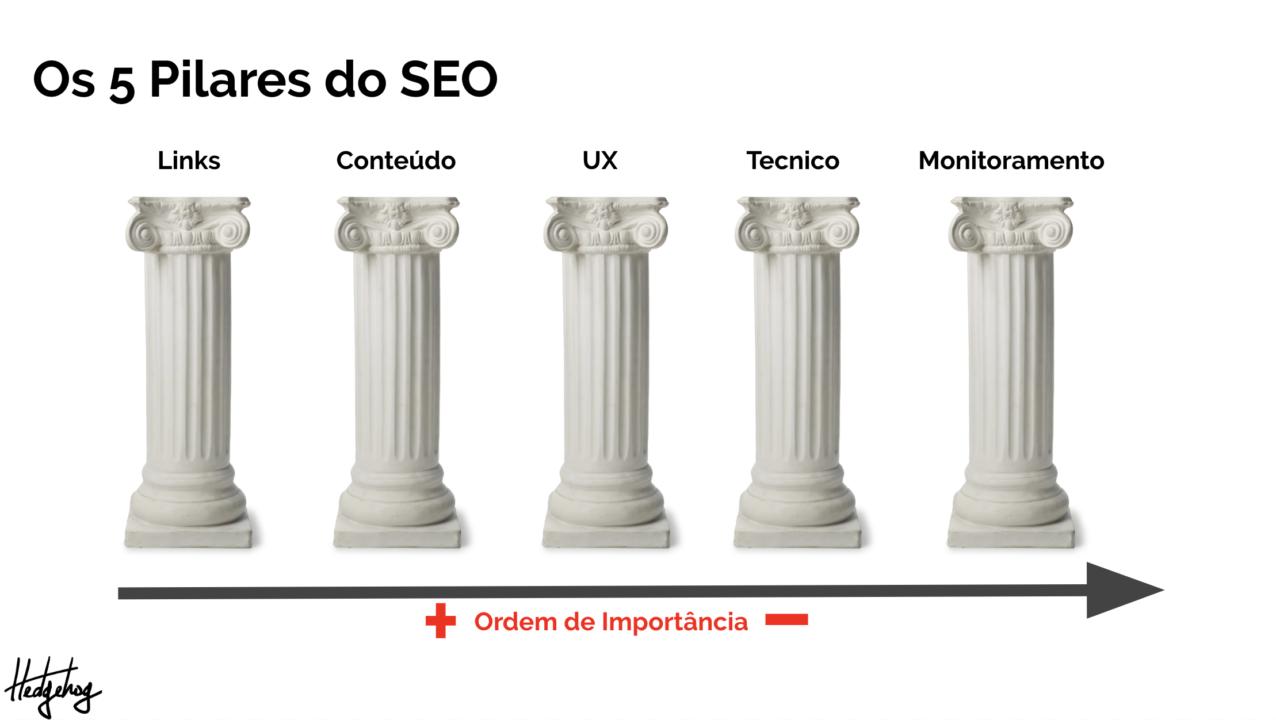 os 5 pilares do seo organizados por ordem de importância: links, conteúdo, ux, técnico e monitoramento