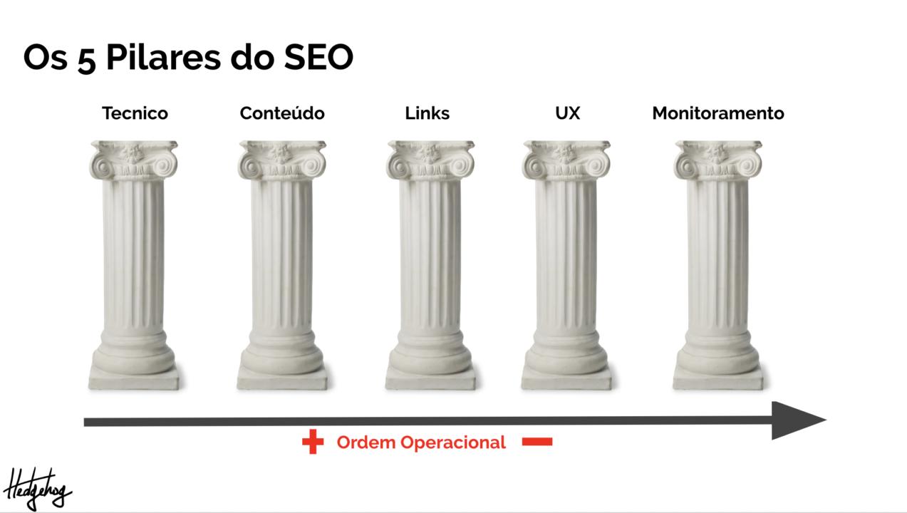 5 pilares do seo por ordem operacional: técnico, conteúdo, links, uk e monitoramento