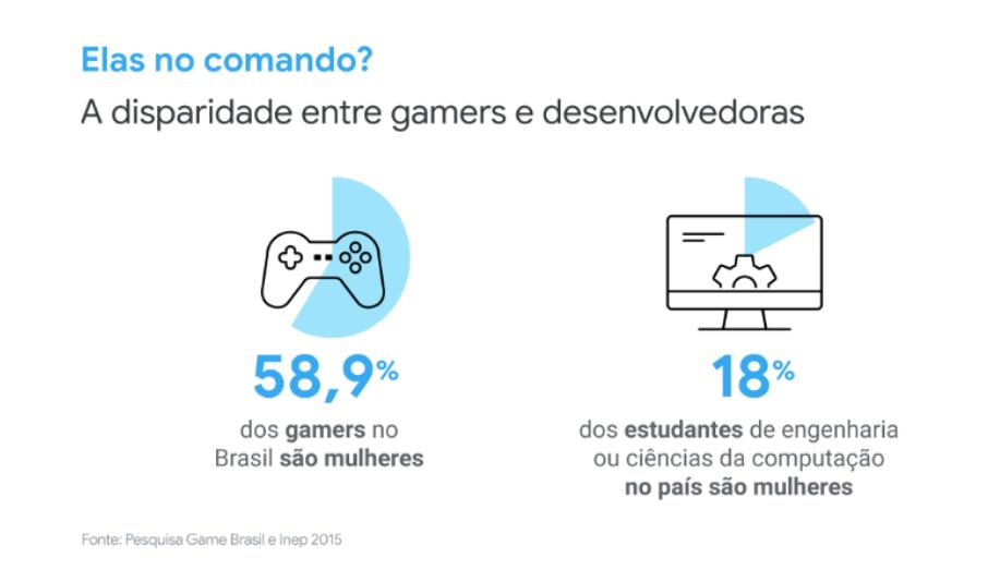 imagem de gráfico mostrando a disparidade entre desenvolvedores homens e mulheres no Mercado