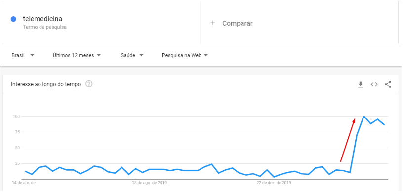 gráfico mostrando o crescimento repentino do termo telemedicina nas buscas do google