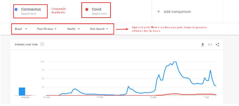 gráfico sobre a intenção de busca pelo termo coronavírus