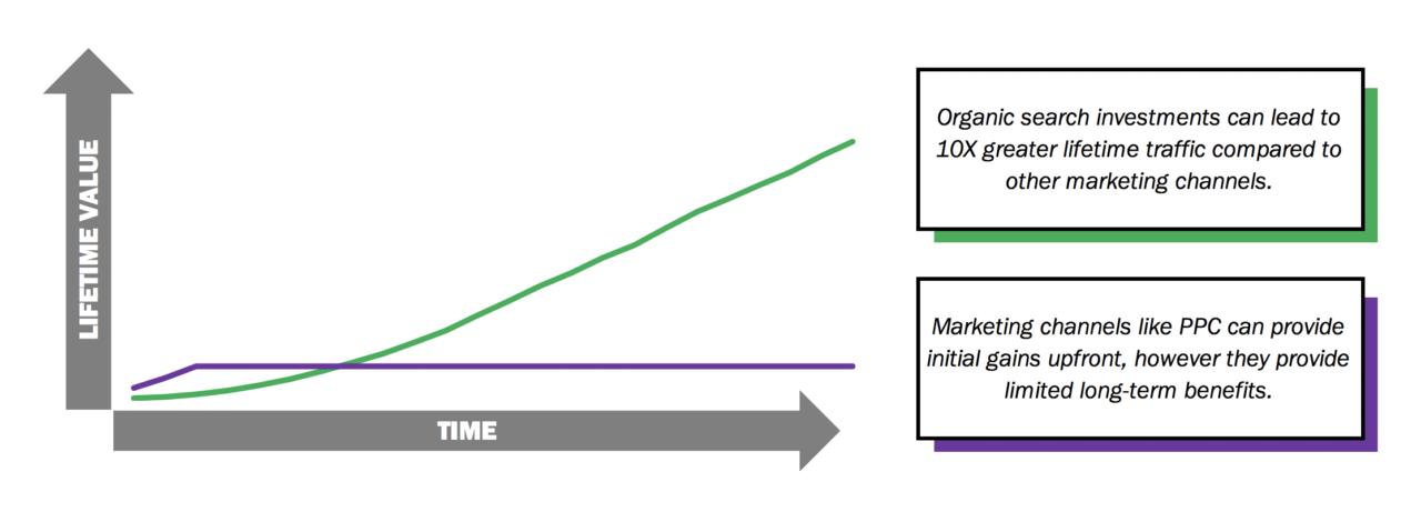 Relação do SEO com lifetime value de clientes