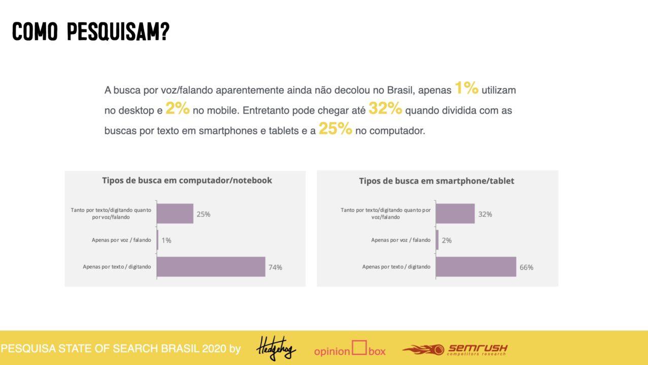 A busca por voz/falando aparentemente ainda não decolou no Brasil, apenas 1% utilizam no desktop e 2% no mobile. Entretanto pode chegar até 32% quando dividida com as buscas por texto em smartphones e tablets e a 25% no computador.