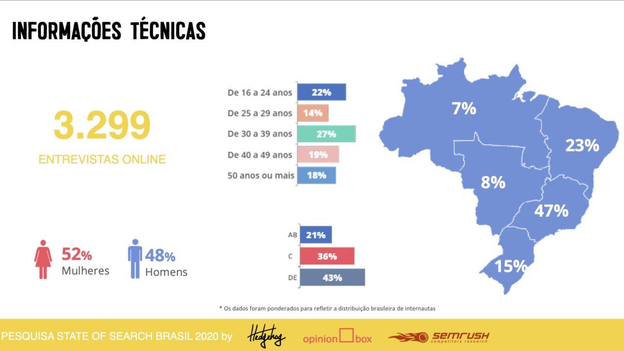 Dados da pesquisa, 3299 entrevistados nas 5 regiões do Brasil.