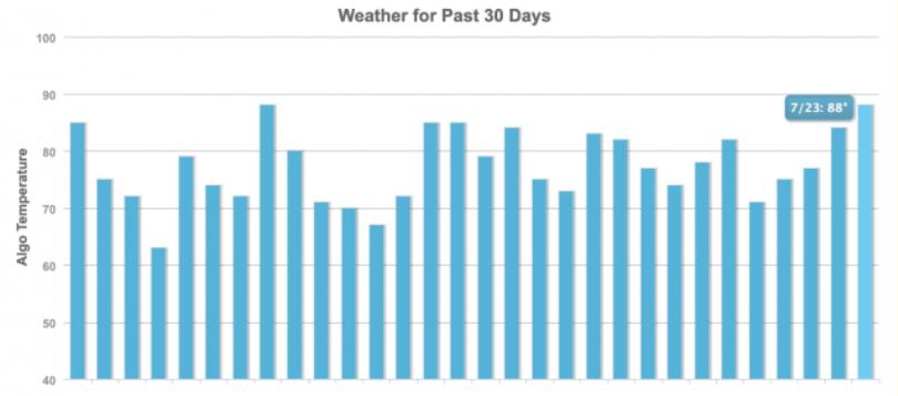 """gráfico sobre """"clima"""" mostrando as variações do algorítimo"""