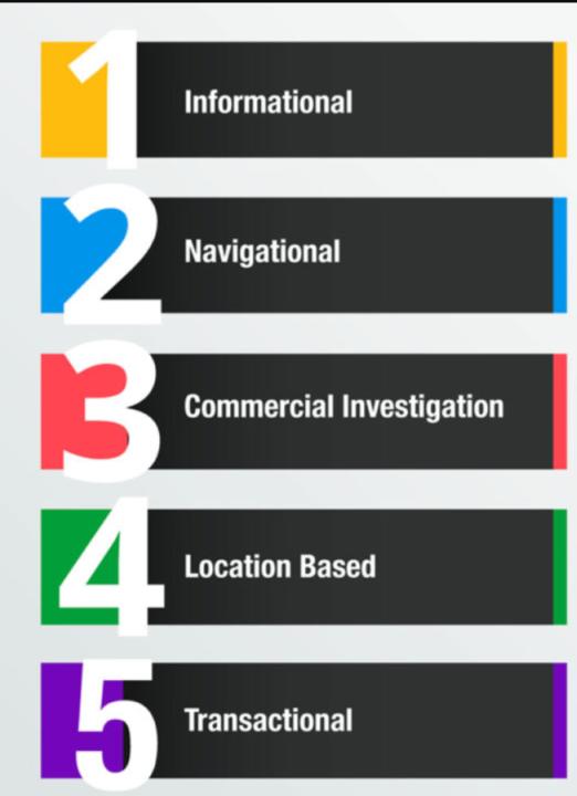 Imagem com as 5 intenções de busca do Google