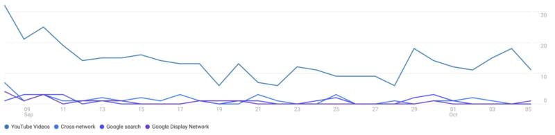 imagem de gráficos em linha azuis de tons variados
