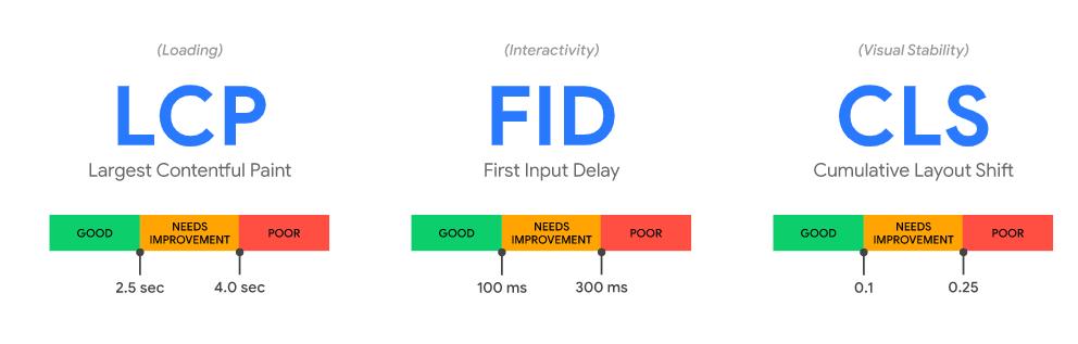 imagem apontando as siglas LCP, FID e CLS do Core web vitals