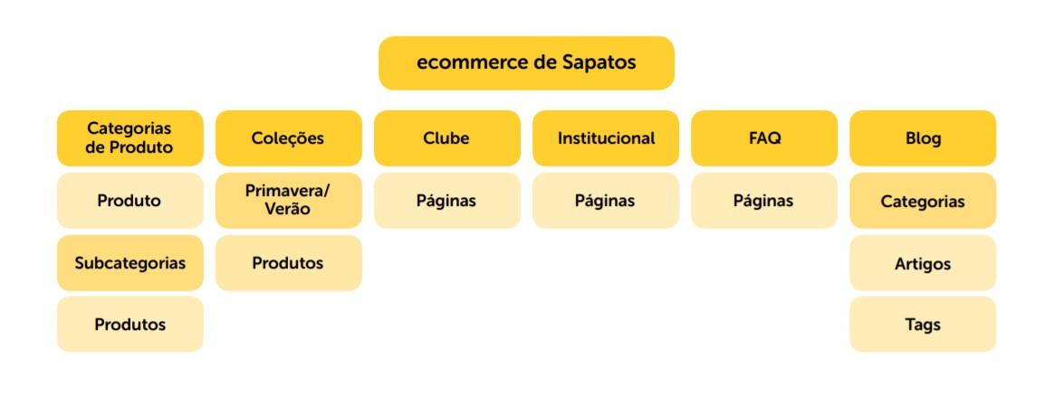 modelo de arquitetura correta de um ecommerce bem estruturado