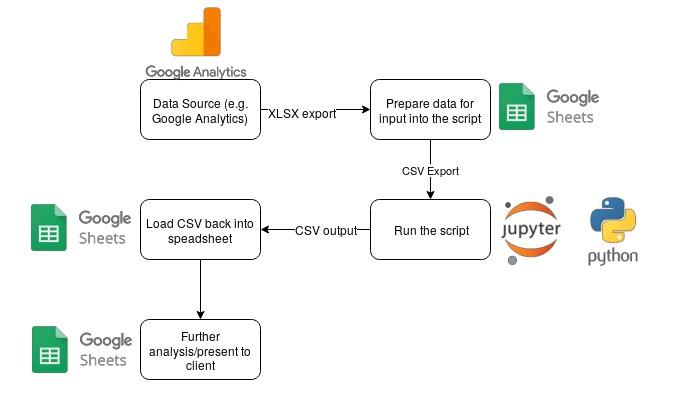 imagem de como organizar o processo de core web vitals