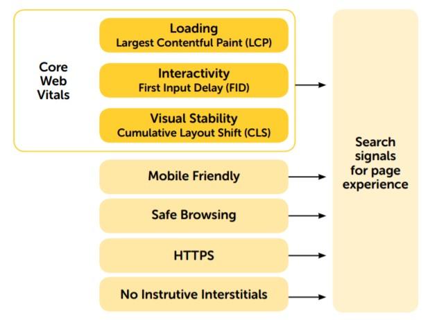 tabela de importância do core web vitals