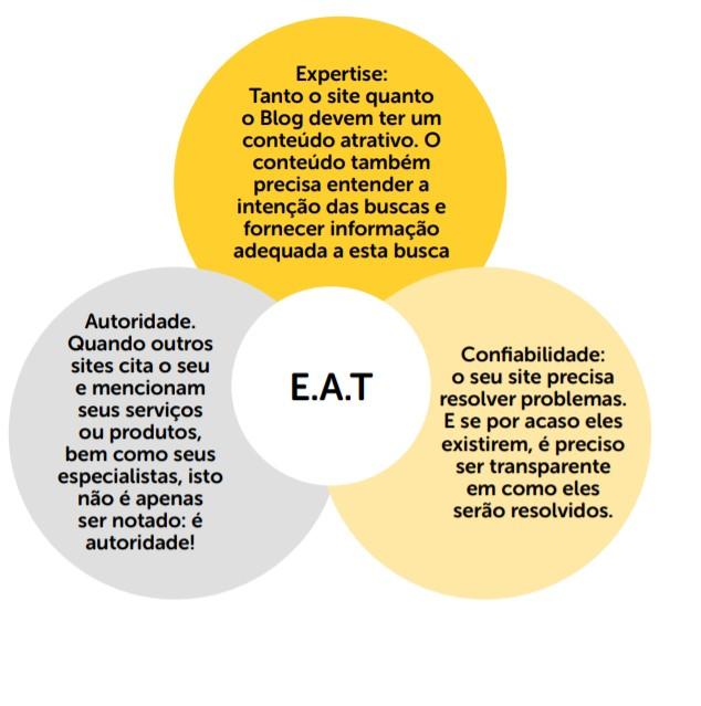 modelo explicativo do tripé do E.A.T