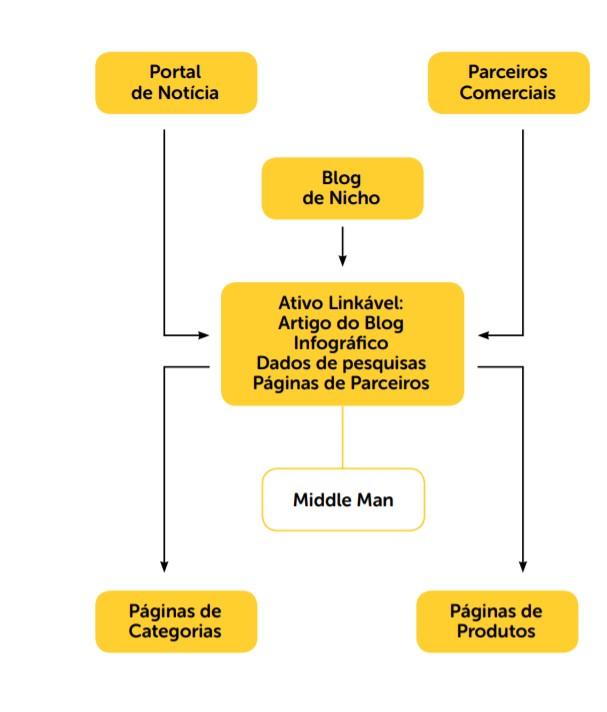 modelo explicativo sobre a importância do link building