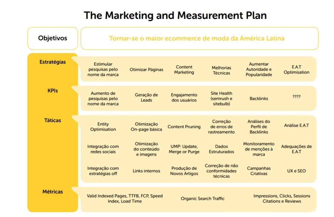 tabela com o plano de marketing dividido por estratégias, KPIs e táticas para acelerar as vendas do seu Ecommerce
