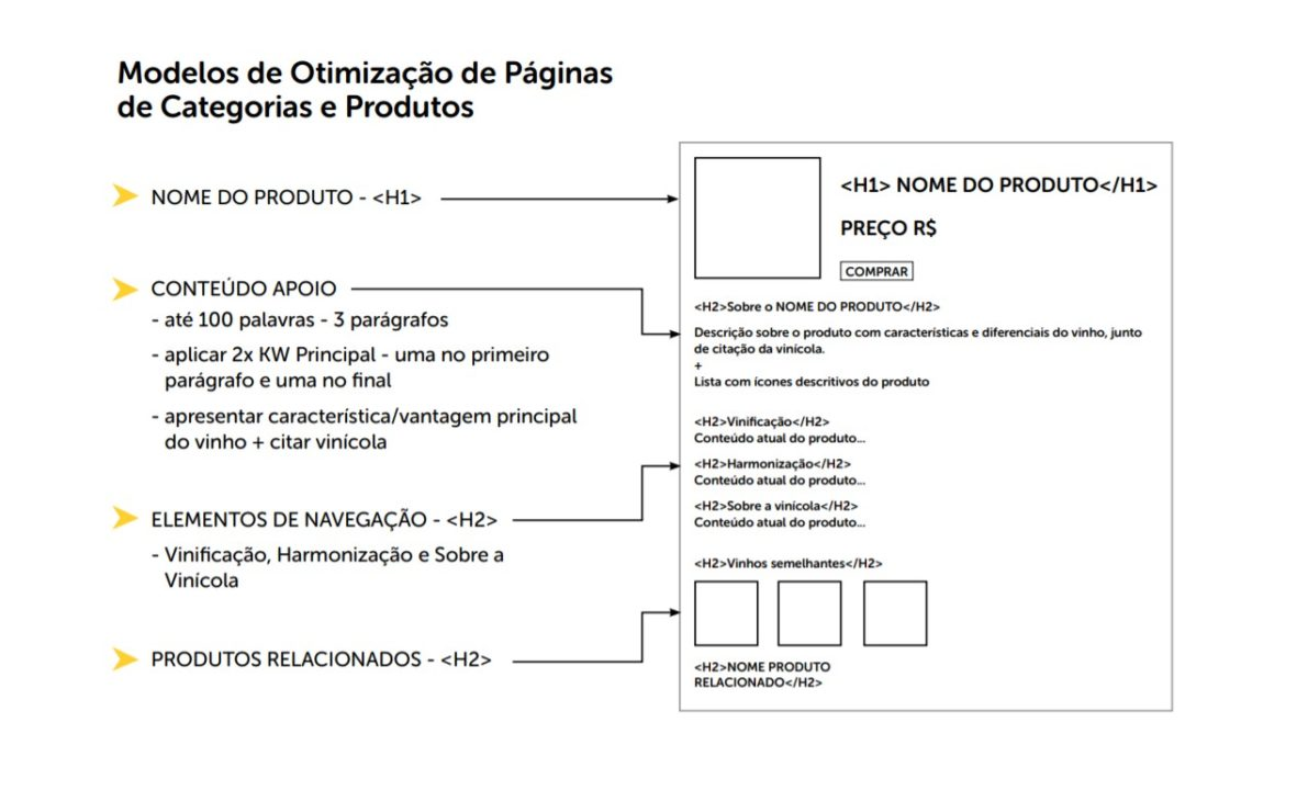 modelo de otimizacao correta para pagina de produto