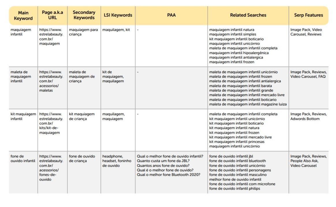 Planilha de dossiê com keyword planner a ser aplicado na otimizacao do seo para ecommerce