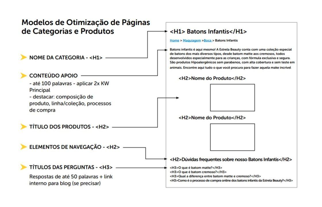 modelo a ser seguido de otimização de página de produto do SEO para ecommerce