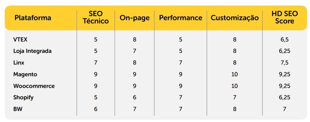 tabela comparativa entre as principais plataformas de ecommerce