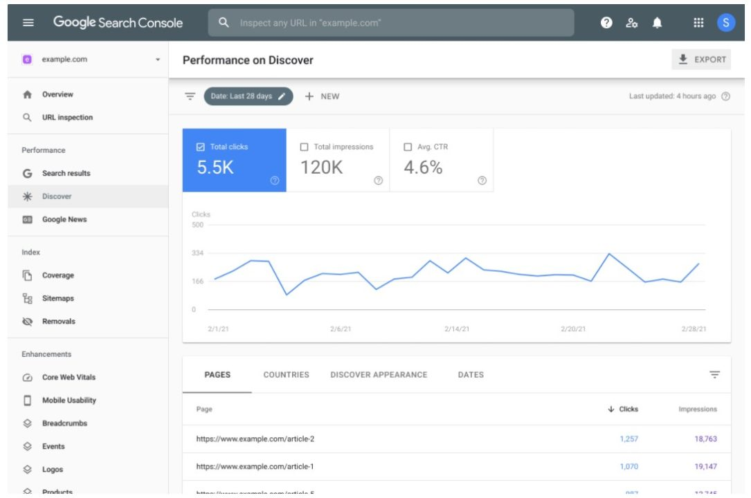 tela do google search console sobre resultados do discovery